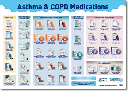 Asthma medicines. Causes, symptoms, treatment Asthma medicines