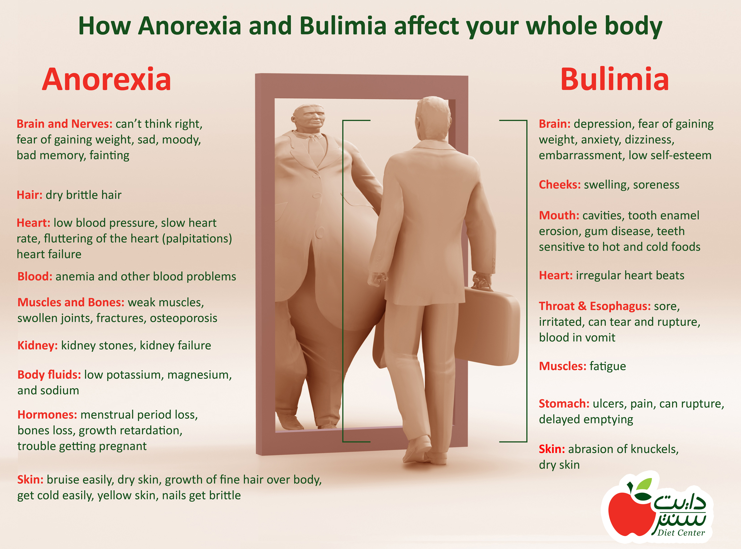 characteristics causes and treatment of bulimia Causes the exact cause of bulimia is unknown many factors could play a role in the development of eating disorders, including genetics, biology, emotional health, societal expectations and harrington bc, et al initial evaluation, diagnosis, and treatment of anorexia nervosa and bulimia nervosa.