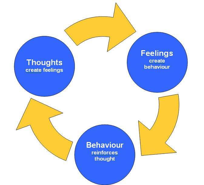 cognitive behaviour Cognitive behavioral therapy (cbt) is a common type of talk therapy ( psychotherapy) you work with a mental health counselor (psychotherapist or therapist) in a structured way, attending a limited number of sessions cbt helps you become aware of inaccurate or negative thinking so you can view.