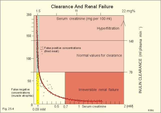 a experiment of determination of creatinine concentration in 24 hour urine samples The gold standard test in this study is 24h-p at baseline visit, urine samples with   as 24h-p in determining clinically important change in proteinuria levels (50,   over time in proteinuria level compared to the 24 hour proteinuria test.