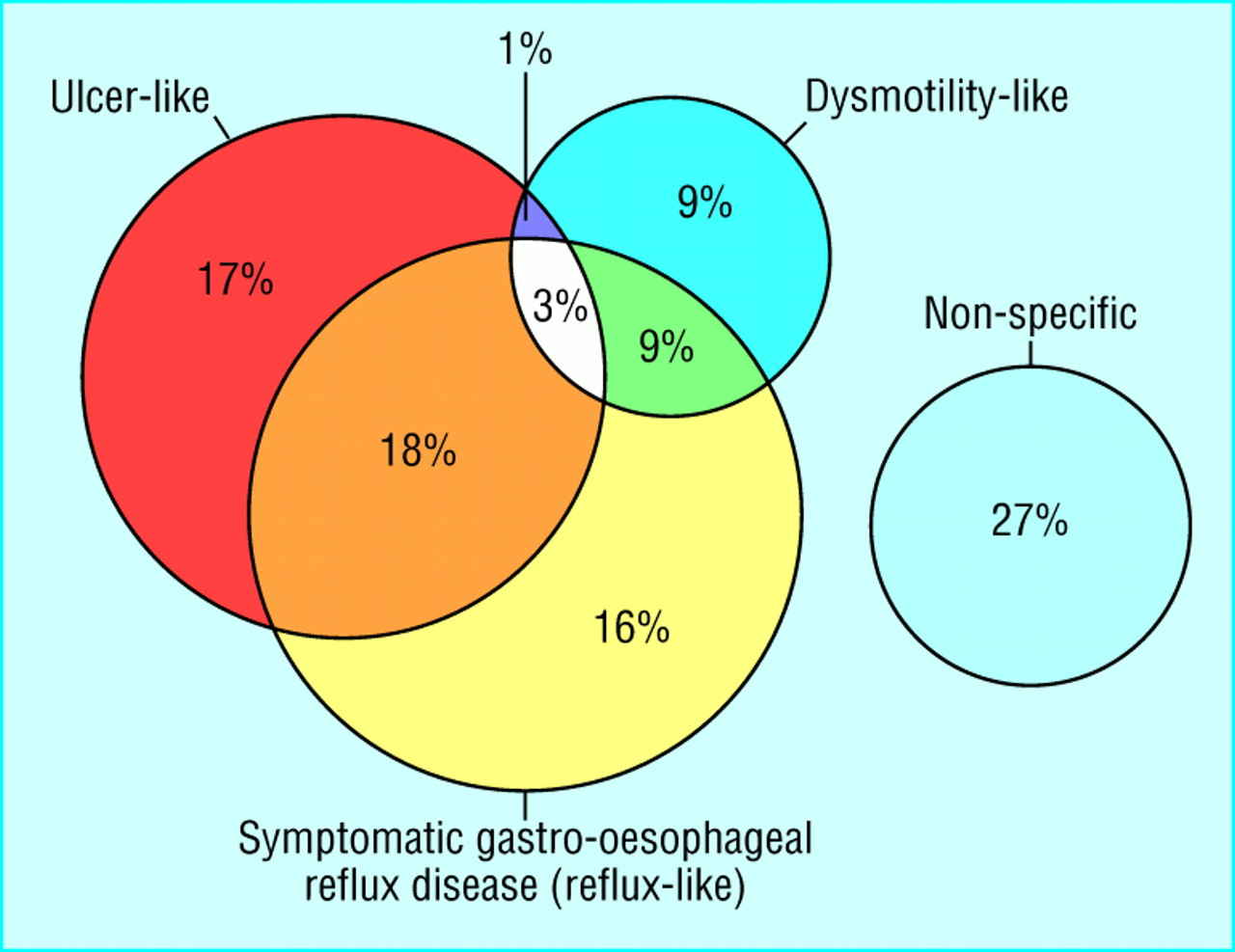 causes of dyspepsia In this lesson, we'll learn what causes dyspepsia, also known as indigestion we' ll also explore what the typical symptoms are and examine.