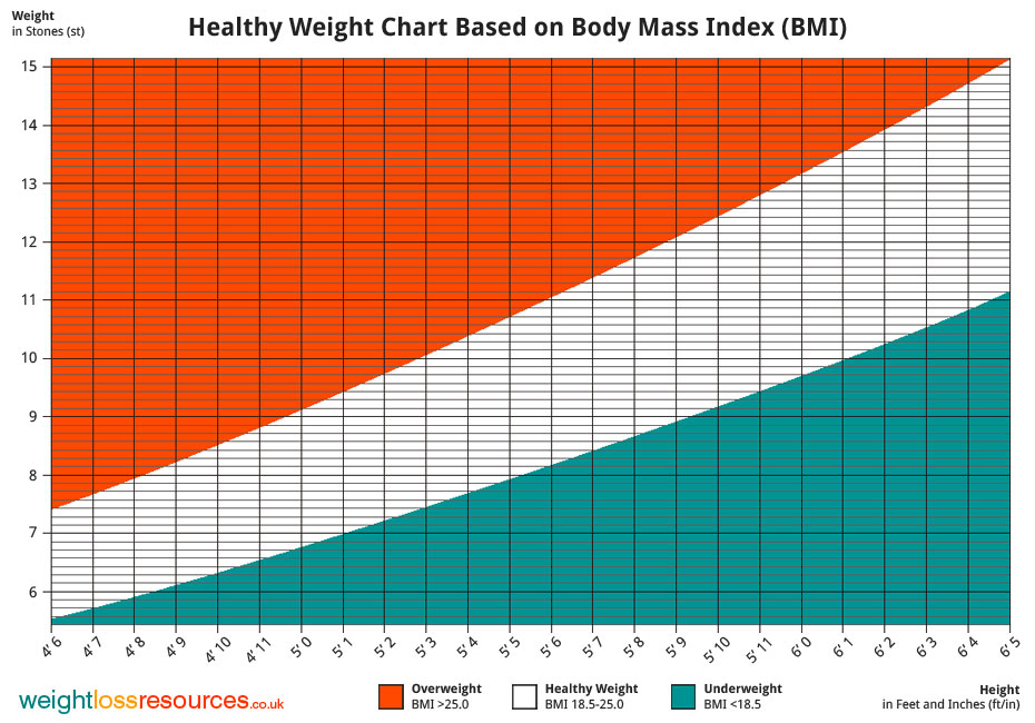 Height And Weight Chart Causes Symptoms Treatment