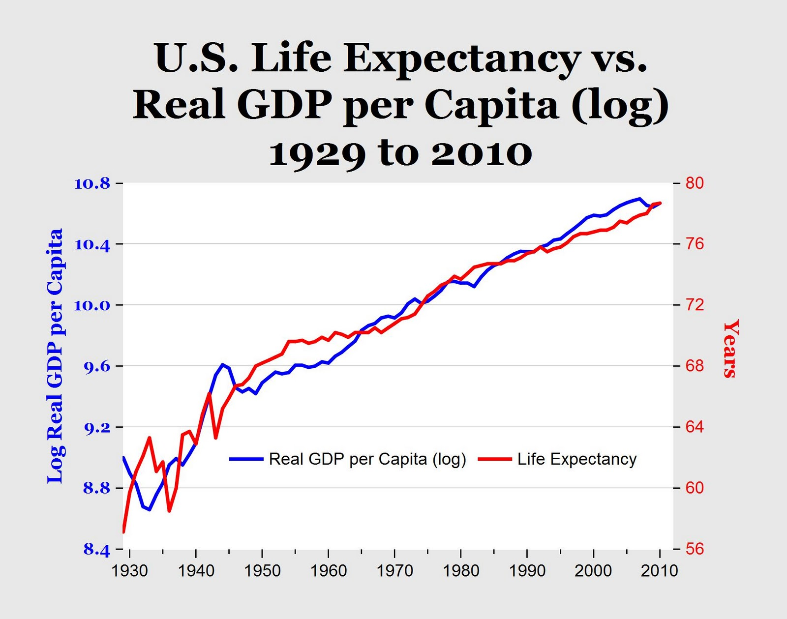 an analysis of the changes in the human life expectancy in the united states of america Use the pull-down menu to compare the change in life expectancy in canada with that of its peers  and the united kingdom  account for quality of life is.