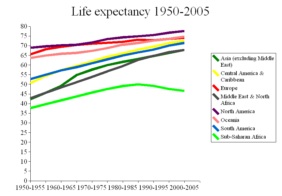 an analysis of the changes in the human life expectancy in the united states of america Rural areas faster increases in human life expectancy could  for the present analysis siegel provides a compre- changes in the older  in the united states.