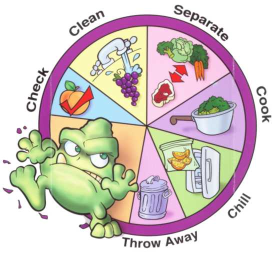 prevention of food poisoning Prevention of food poisoning food hygiene (1) purchase of food select fresh meat and vegetable purchase food from hygienic, reliable and reputable sources to.