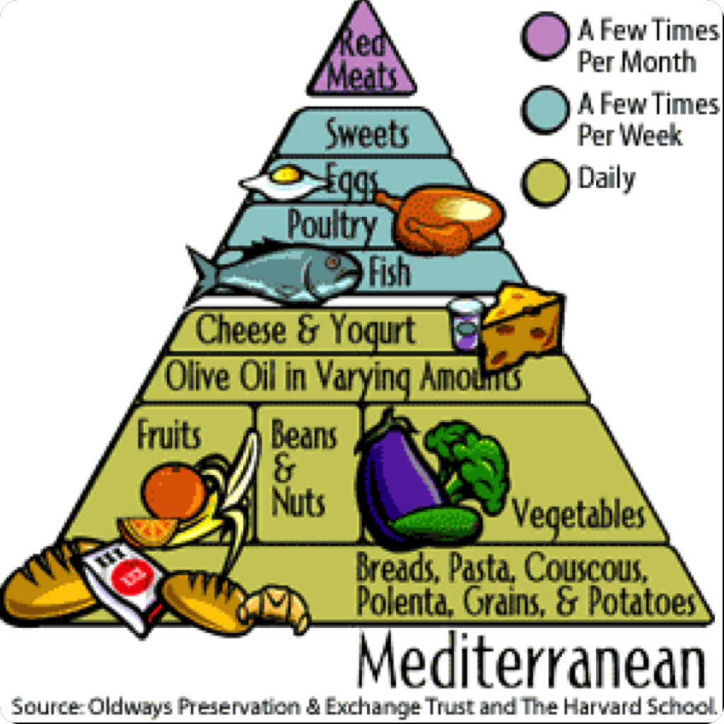 the-mediterranean-diet.png