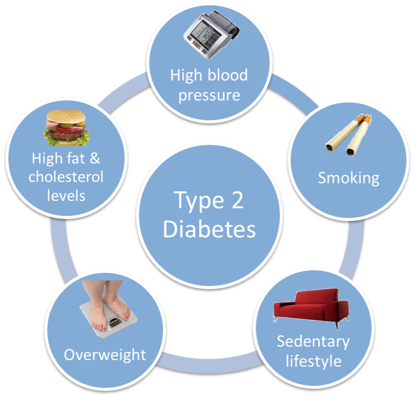 about type 2 diabetes Get the latest type 2 diabetes news and advice, including pre-diabetes and gestational diabetes.