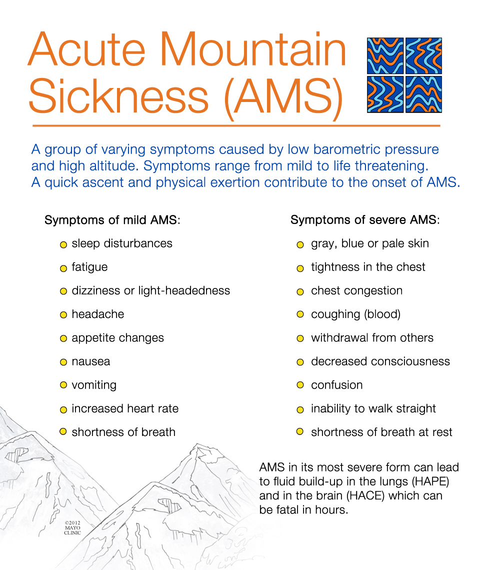 Ams (acute Mountain Sickness) Causes, Symptoms, Treatment. Bipolar Depression Signs. College Gameday Signs Of Stroke. Radio Call Signs Of Stroke. Perinatal Depression Signs. Pirate Signs Of Stroke. Lonely Signs. Slight Signs Of Stroke. 20 Traffic Signs Of Stroke